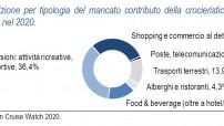 icw2020_graf2-16-mancato-contributo-crociere-economia-italia-2020